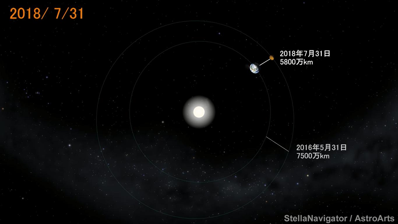 火星大接近 2018